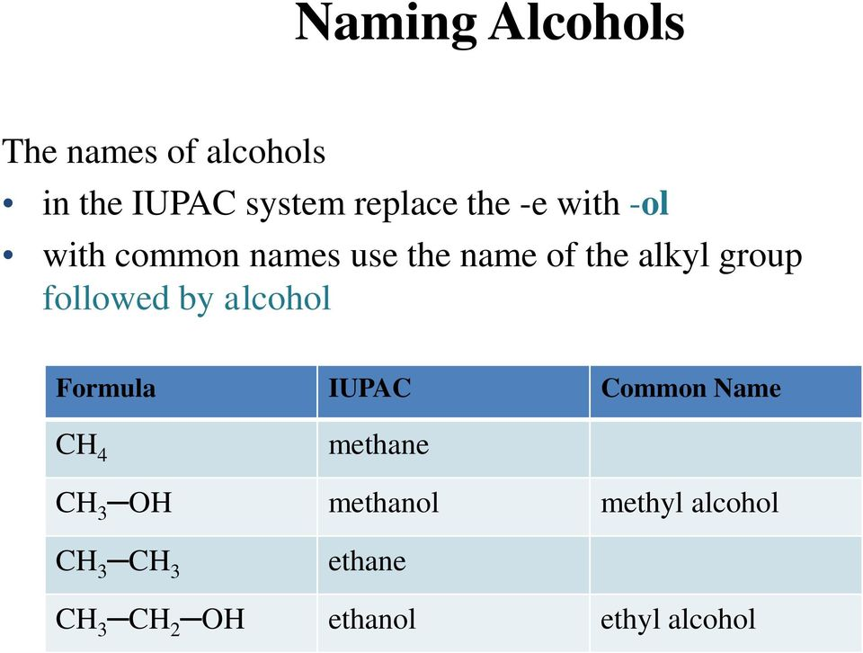 followed by alcohol Formula IUPAC Common Name CH 4 methane CH 3 OH