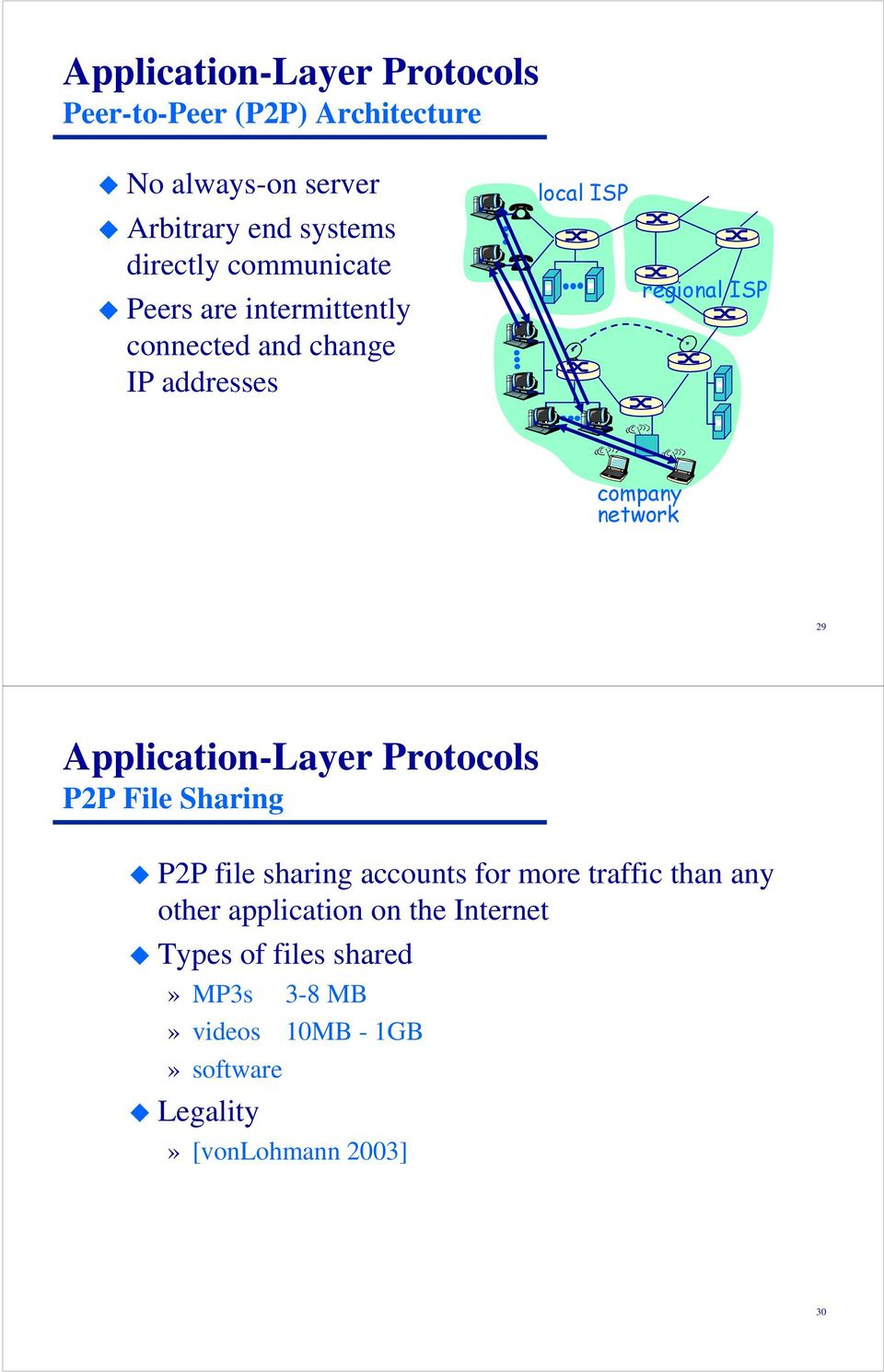 Application-Layer Protocols P2P File Sharing P2P file sharing accounts for more traffic than any other