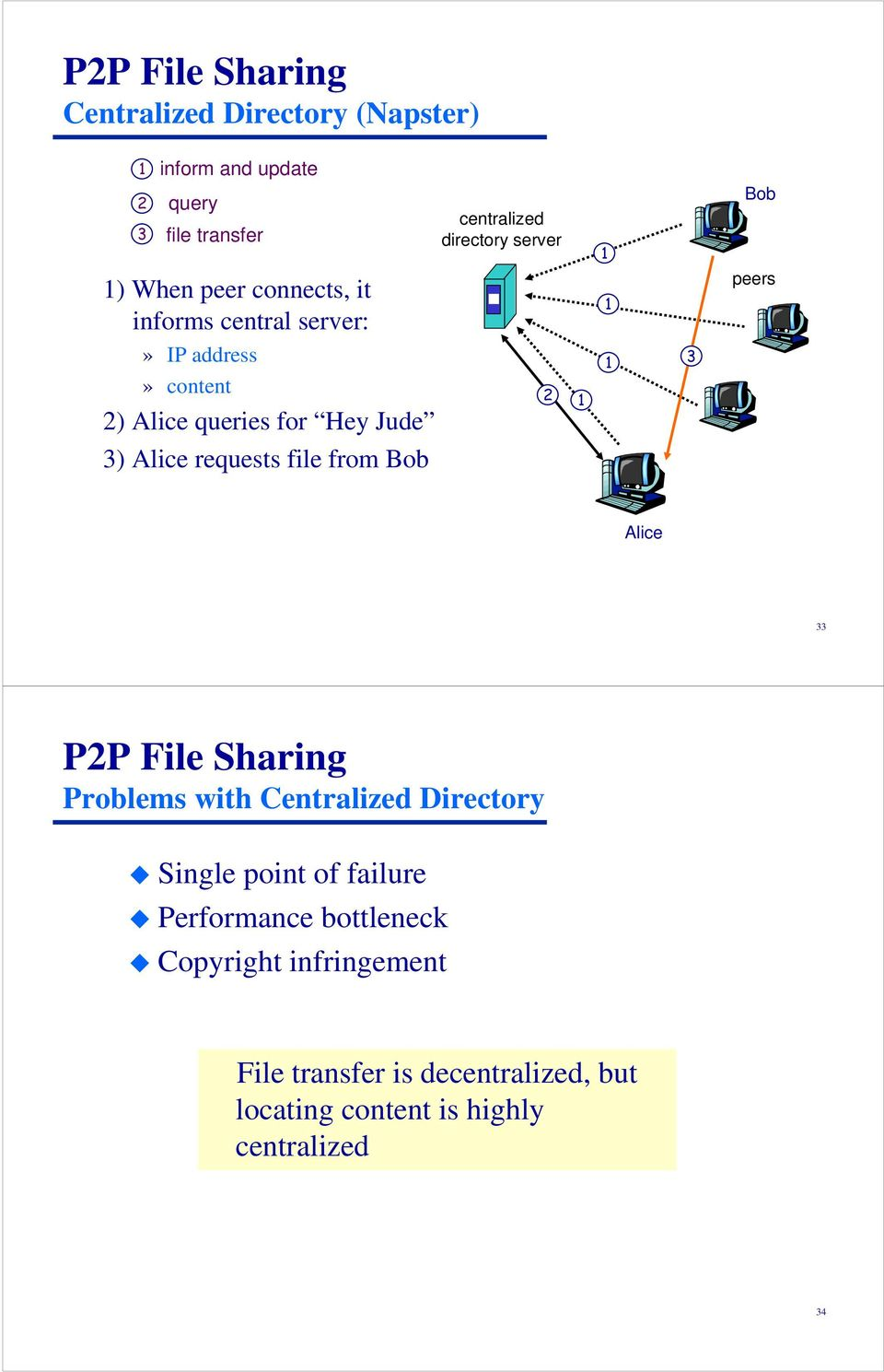 peers 3) Alice requests file from Bob Alice 33 P2P File Sharing Problems with Centralized Directory Single point of