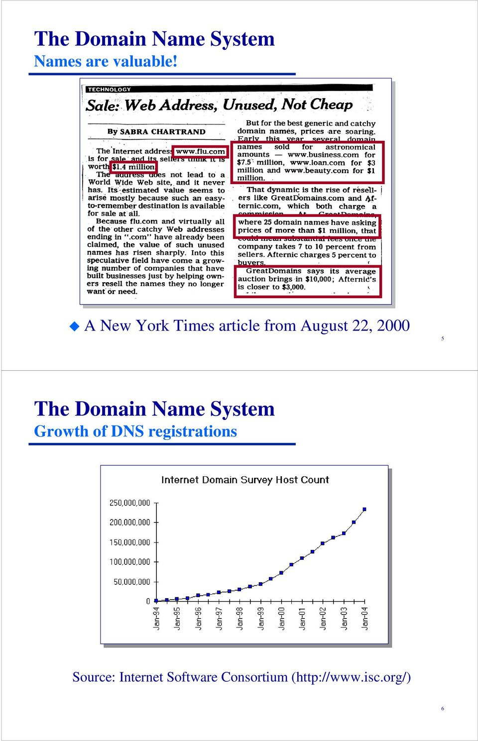 The Domain Name System Growth of DNS registrations