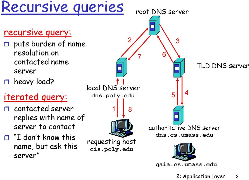 iterated query: contacted server replies with name of server to contact I don t know this name, but