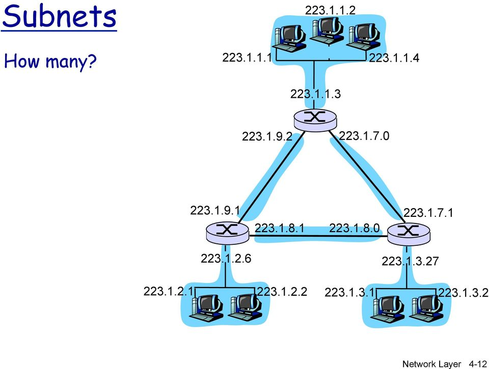 1.3.27 223.1.2.1 223.1.2.2 223.1.3.1 223.1.3.2 Network Layer 4-12