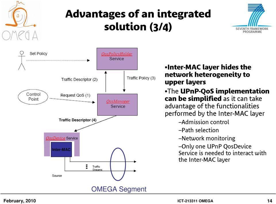 functionalities performed by the Inter-MAC layer Admission control Path selection Network monitoring Inter-MAC