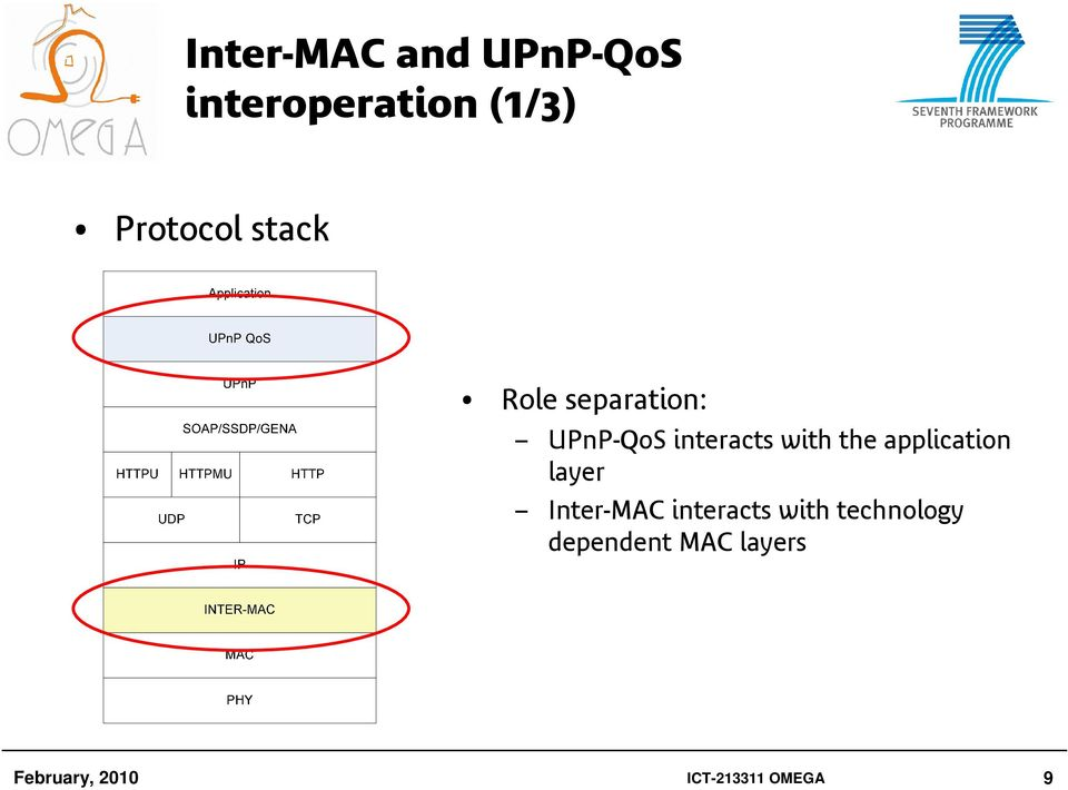 application layer Inter-MAC interacts with