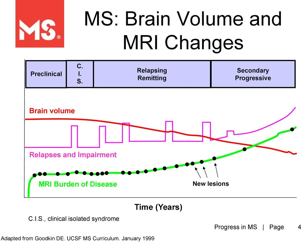 Impairment MRI Burden of Disease New lesions Time (Years) C.I.S.