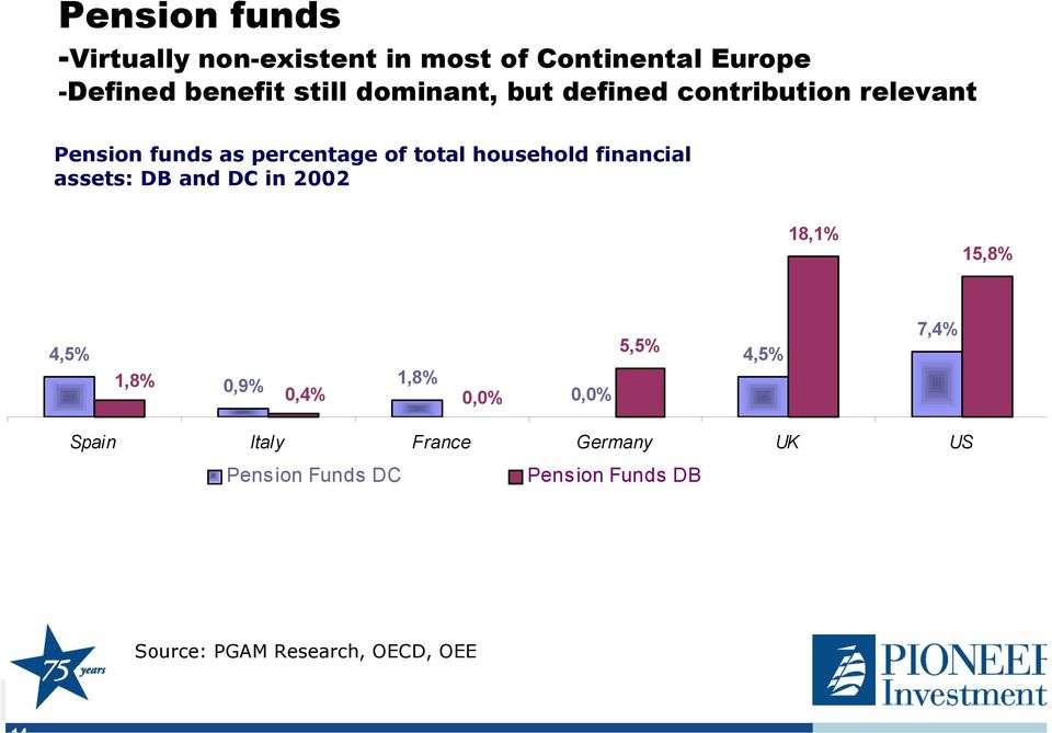 financial assets: DB and DC in 2002 18,1% 15,8% 4,5% 1,8% 0,9% 1,8% 0,4% 0,0% 0,0% 5,5%