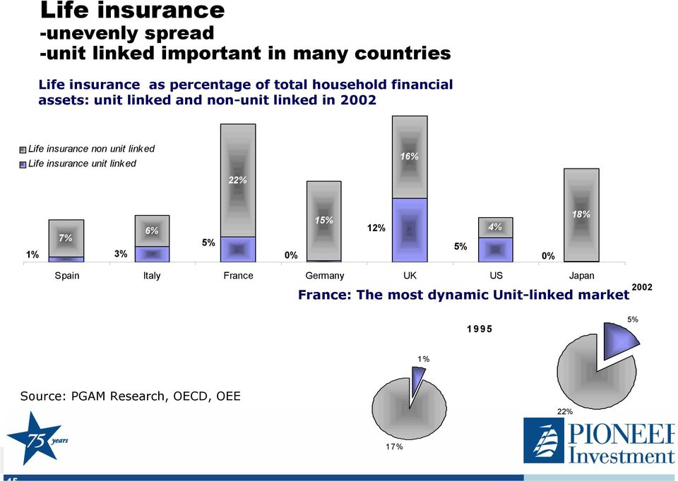 link ed Life insurance unit linked 22% 16% 1% 7% 3% 6% 5% 0% 15% 12% 5% 4% 0% 18% Spain Italy France