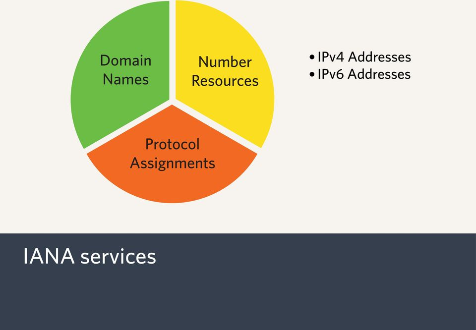 Addresses IPv6