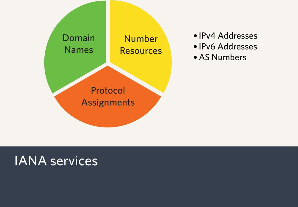 IPv6 Addresses AS Numbers
