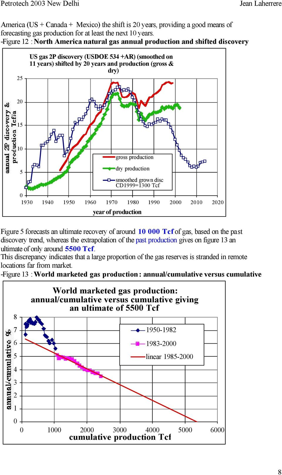 production 5 dry production smoothed grown disc CD1999=13 Tcf 193 194 195 196 197 198 199 2 21 22 of production Figure 5 forecasts an ultimate recovery of around 1 Tcf of gas, based on the past