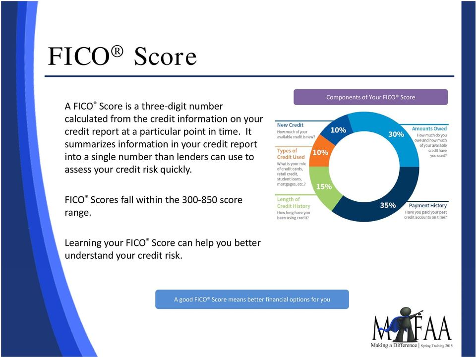 It summarizes information in your credit report into a single number than lenders can use to assess your credit risk