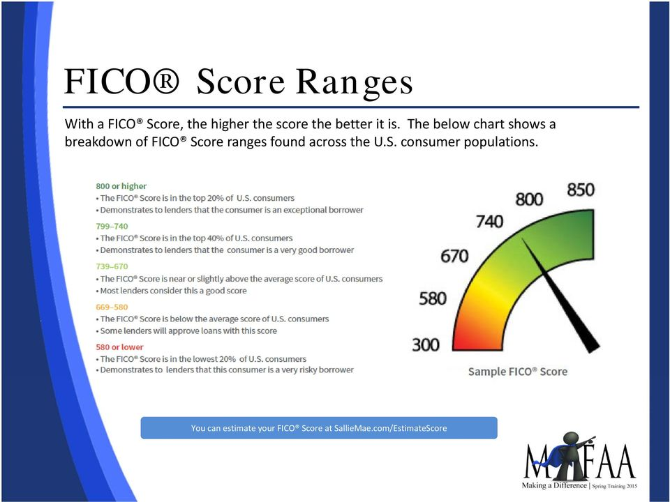 The below chart shows a breakdown of FICO Score ranges