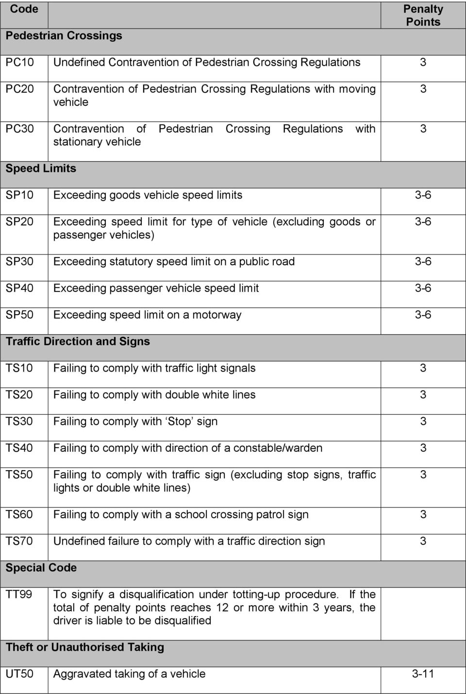 vehicles) 3-6 SP30 Exceeding statutory speed limit on a public road 3-6 SP40 Exceeding passenger vehicle speed limit 3-6 SP50 Exceeding speed limit on a motorway 3-6 Traffic Direction and Signs TS10