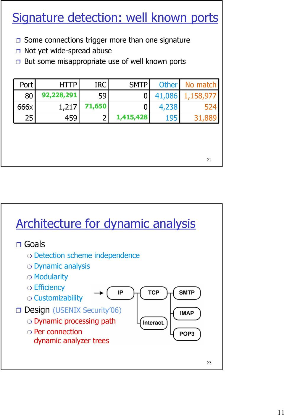 4,238 524 25 459 2 1,415,428 195 31,889 21 Architecture for dynamic analysis Goals Detection scheme independence Dynamic