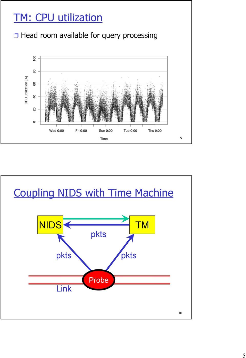 Coupling NIDS with Time Machine