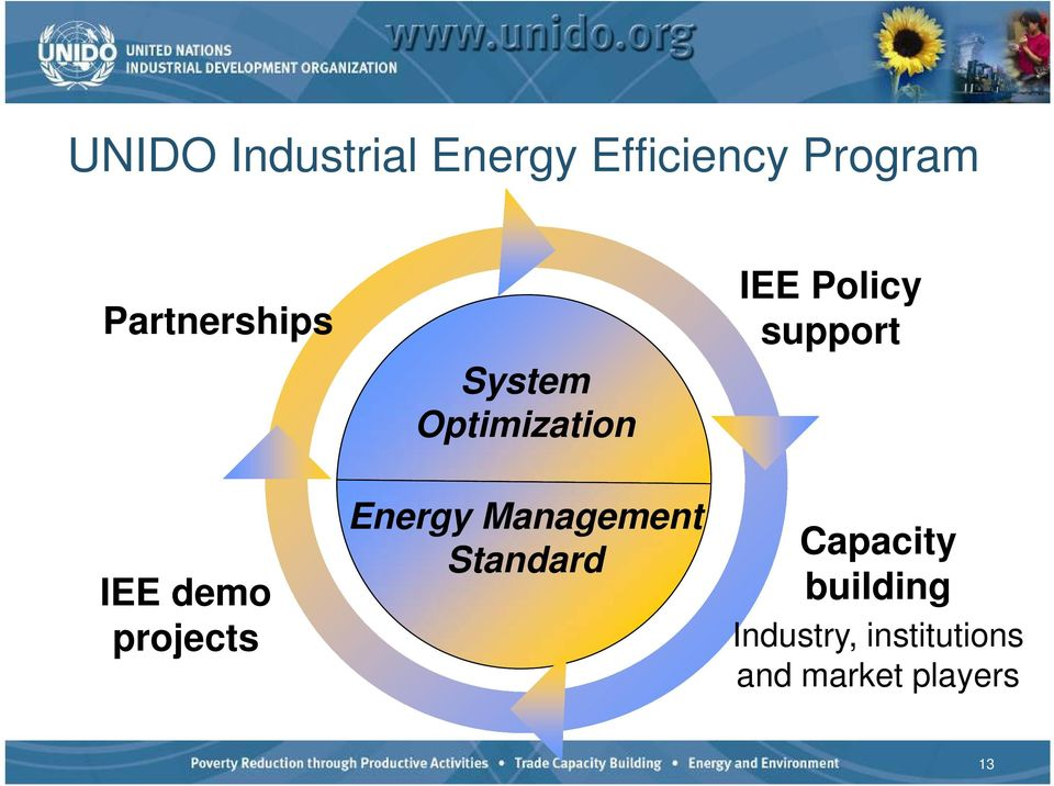 Energy Management Standard IEE Policy support