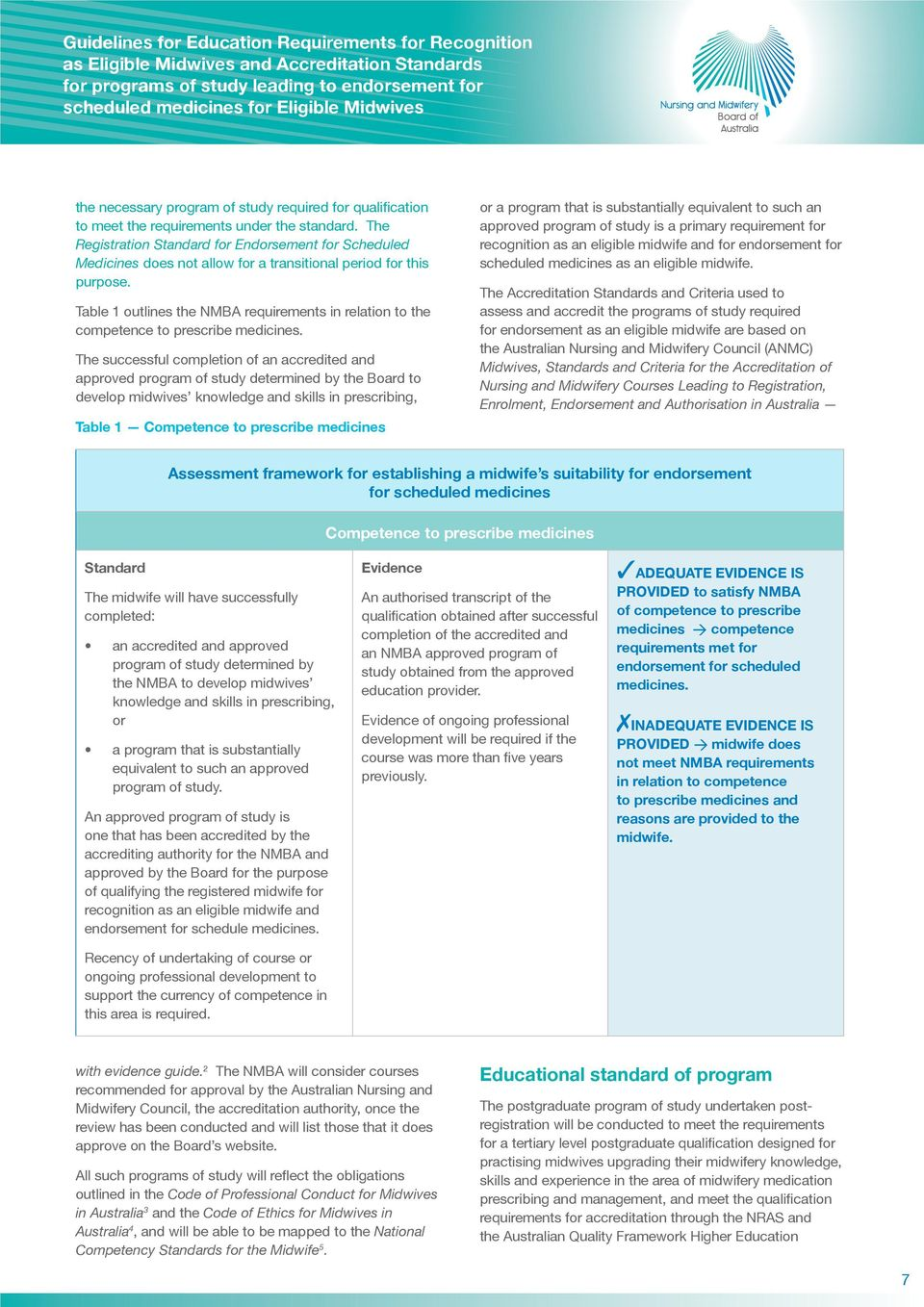 Table 1 outlines the NMBA requirements in relation to the competence to prescribe medicines.