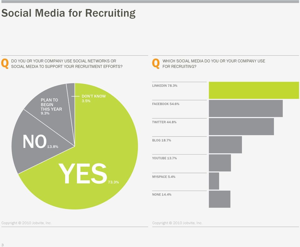 WHICH SOCIAL MEDIA DO YOU OR YOUR COMPANY USE FOR RECRUITING? LINKEDIN 78.