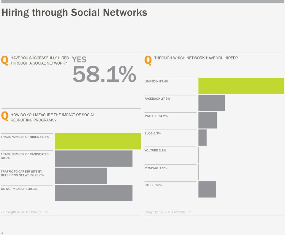 5% HOW DO YOU MEASURE THE IMPACT OF SOCIAL RECRUITING PROGRAMS? TWITTER 14.2% TRACK NUMBER OF HIRES 46.