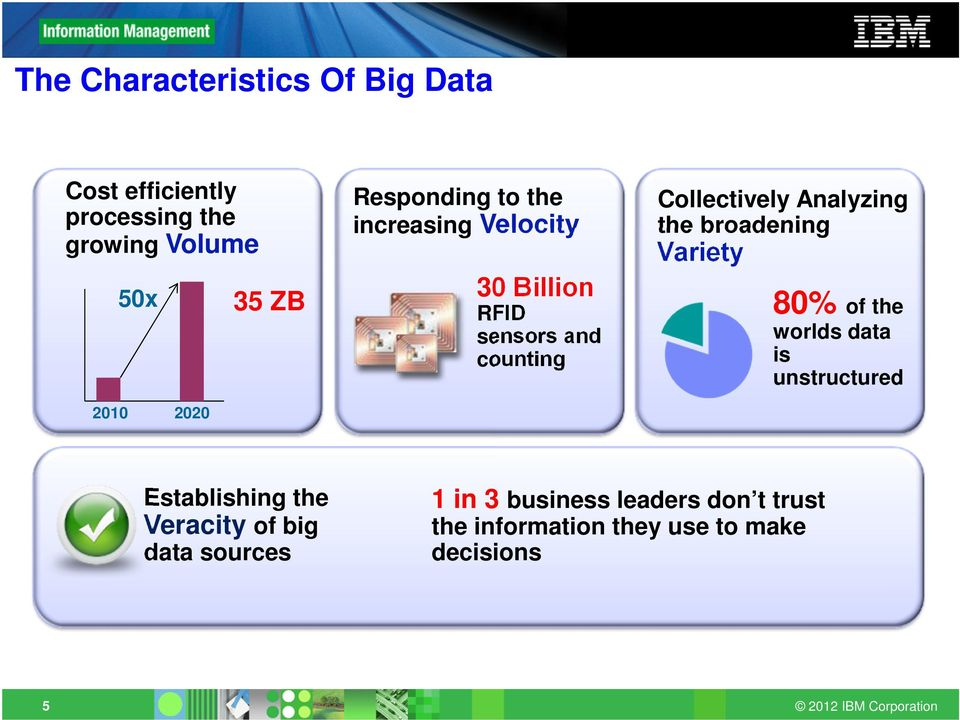 Analyzing the broadening Variety 80% of the worlds data is unstructured 2010 2020 Establishing