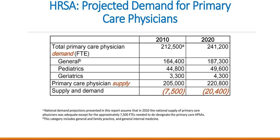 National demand projections presented in this report assume that in 2010 the national supply of primary care physicians was adequate except for