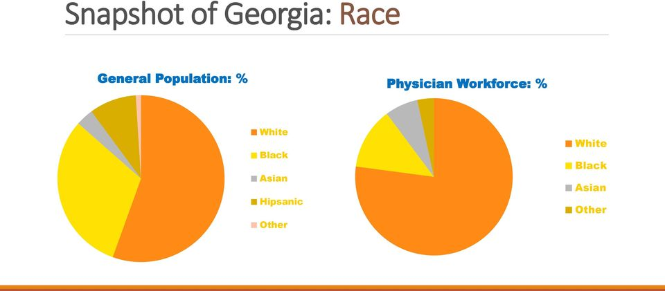 Workforce: % White Black Asian