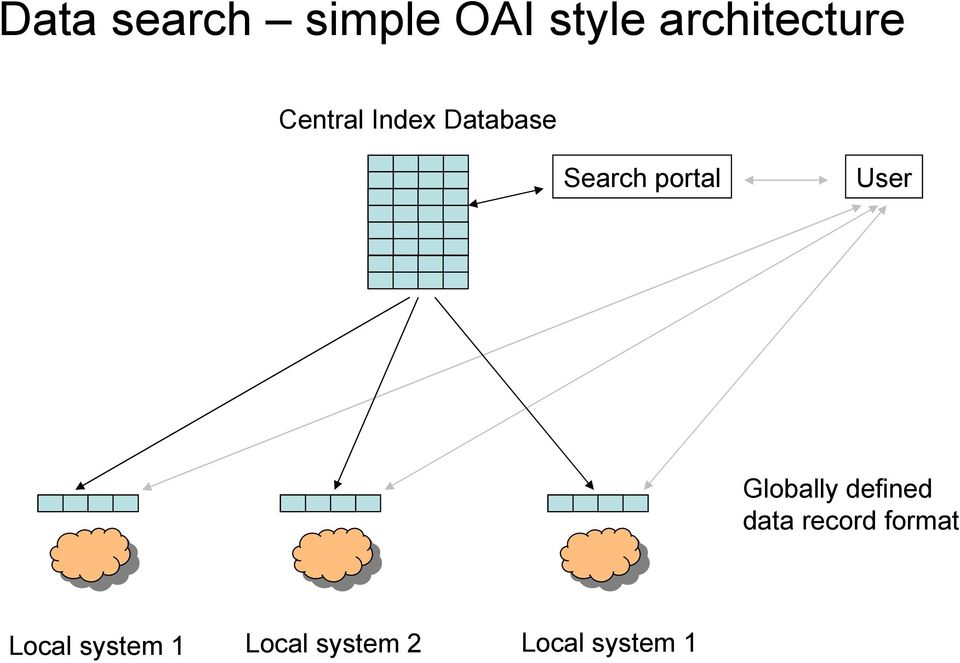 Search portal User Globally defined data