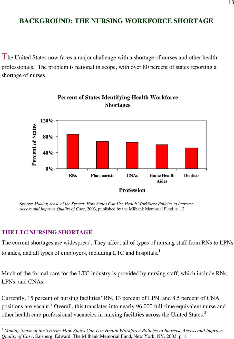Percent of States Identifying Health Workforce Shortages Percent of States 120% 80% 40% 0% RNs Pharmacists CNAs Home Health Aides Profession Dentists Source: Making Sense of the System: How States