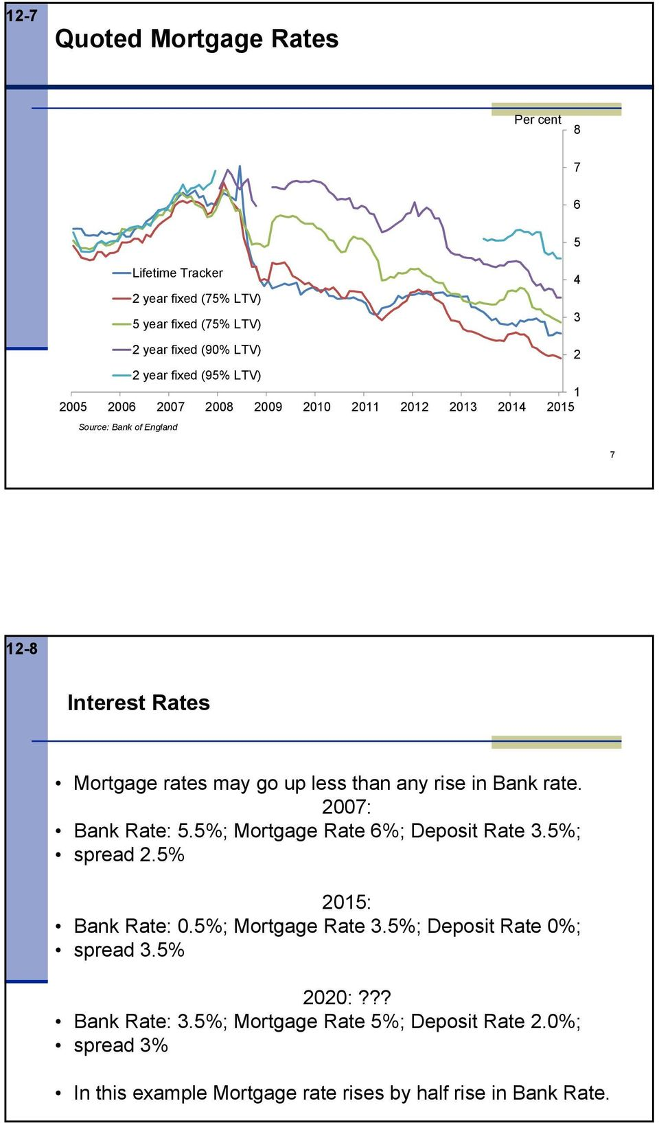 any rise in Bank rate. 2007: Bank Rate: 5.5%; Mortgage Rate 6%; Deposit Rate 3.5%; spread 2.5% 2015: Bank Rate: 0.5%; Mortgage Rate 3.