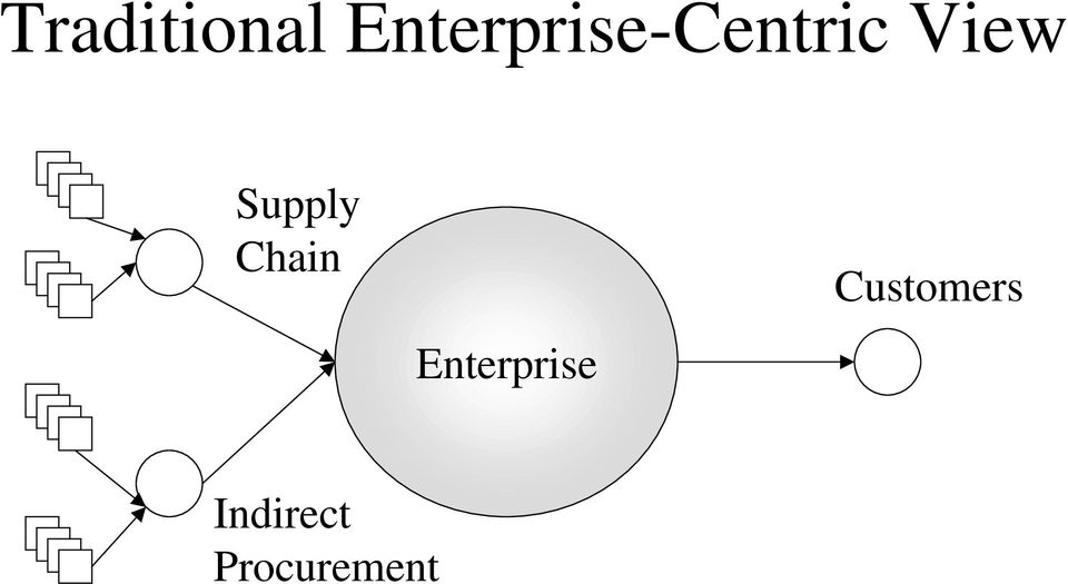View Supply Chain