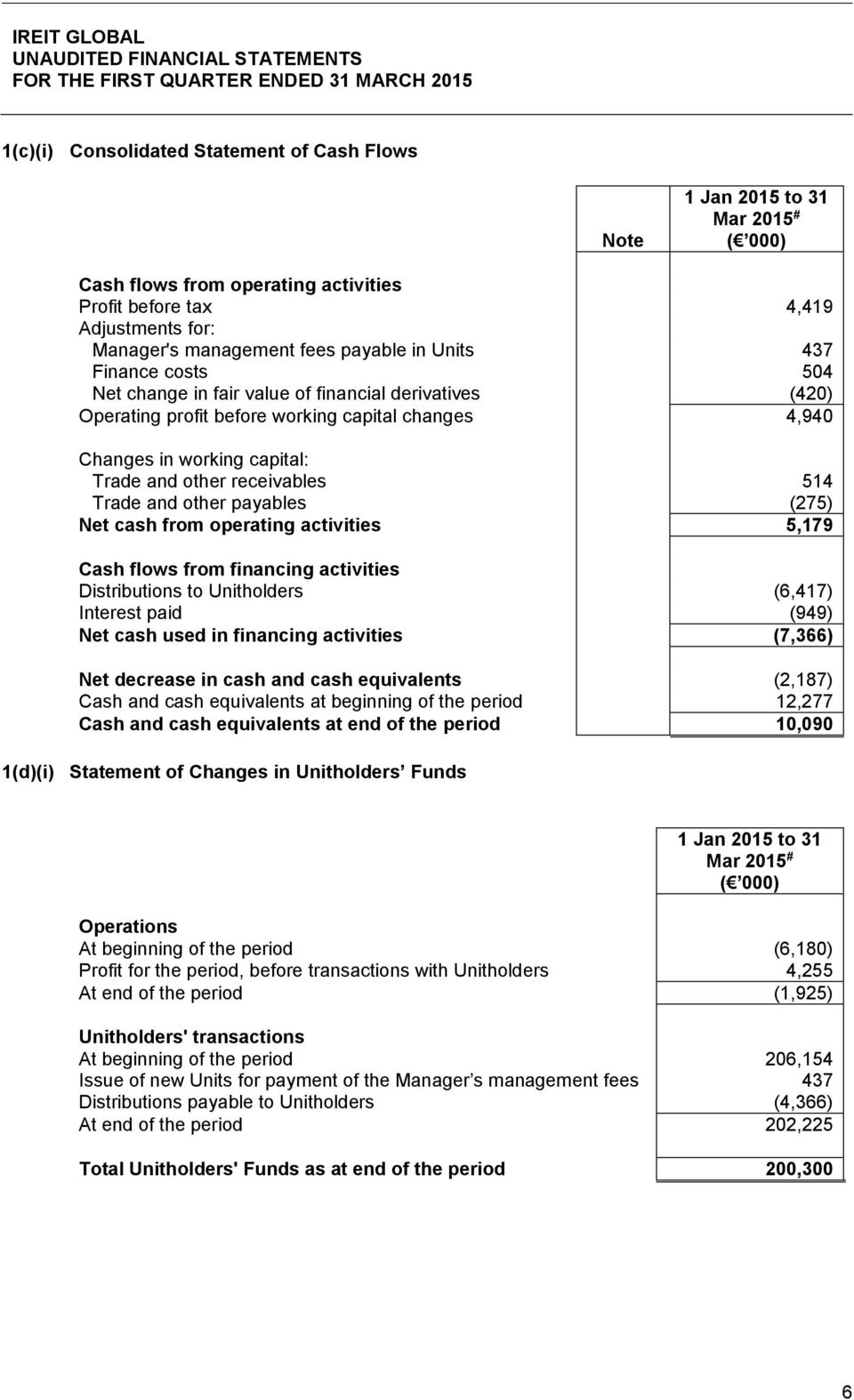 Trade and other payables (275) Net cash from operating activities 5,179 Cash flows from financing activities Distributions to Unitholders (6,417) Interest paid (949) Net cash used in financing