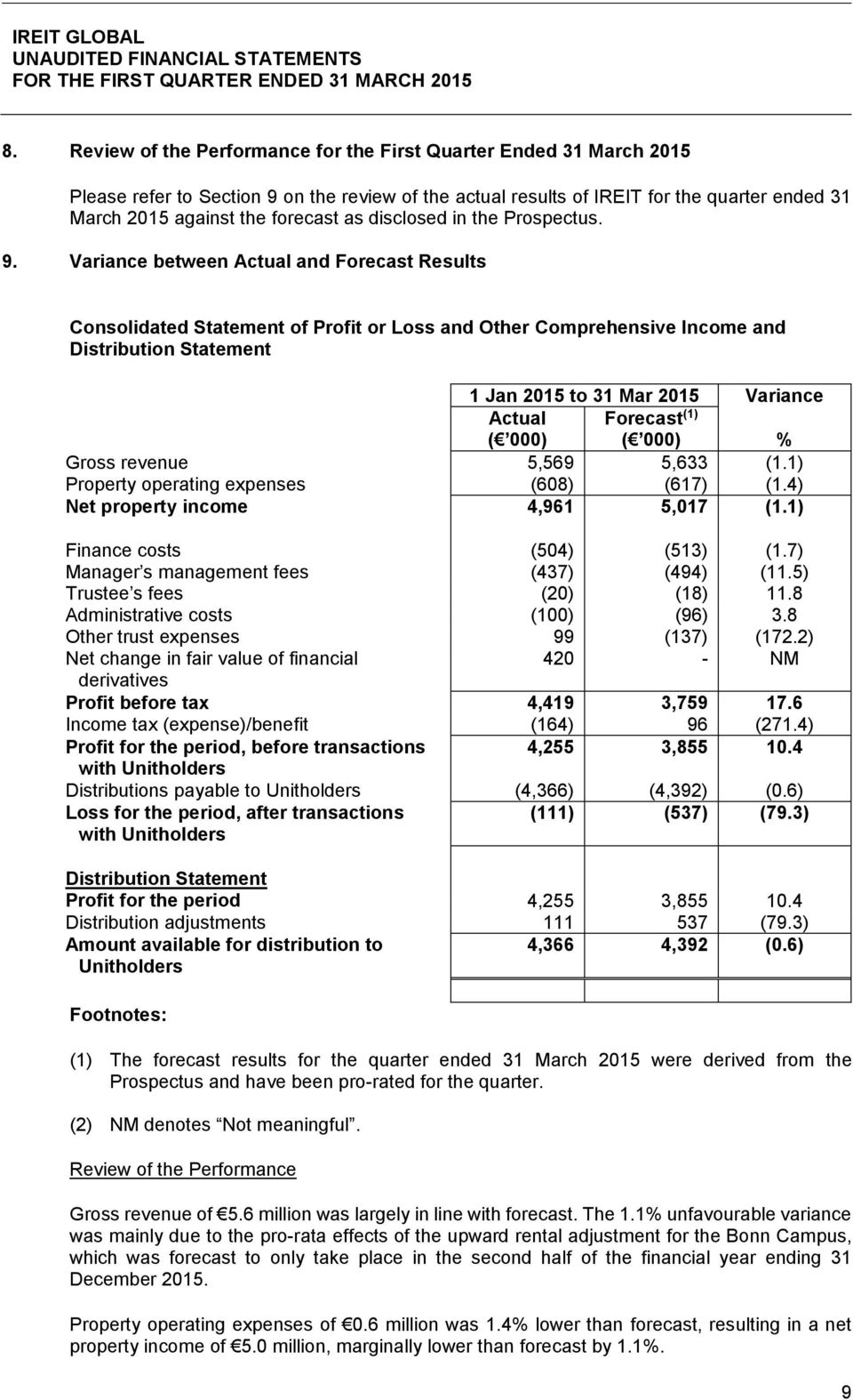 Variance between Actual and Forecast Results Consolidated Statement of Profit or Loss and Other Comprehensive Income and Distribution Statement 1 Jan 2015 to 31 Mar 2015 Variance Actual Forecast (1)