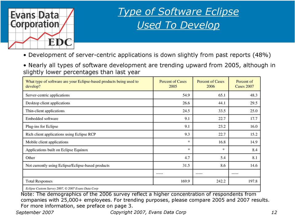 of Cases 2005 of Cases 2006 of Cases 2007 Server-centric applications 54.9 65.1 48.3 Desktop client applications 26.6 44.1 29.5 Thin-client applications 24.5 33.5 25.0 Embedded software 9.1 22.7 17.