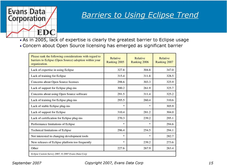 Relative Ranking 2005 Relative Ranking 2006 Relative Ranking 2007 Lack of expertise in using Eclipse 327.8 304.8 347.0 Lack of training for Eclipse 315.4 311.8 328.