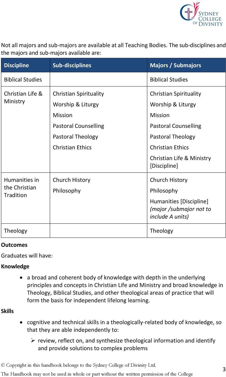 Theology Christian Spirituality Worship & Liturgy Mission Pastoral Counselling Pastoral Theology Christian Ethics Church History Philosophy Biblical Studies Christian Spirituality Worship & Liturgy