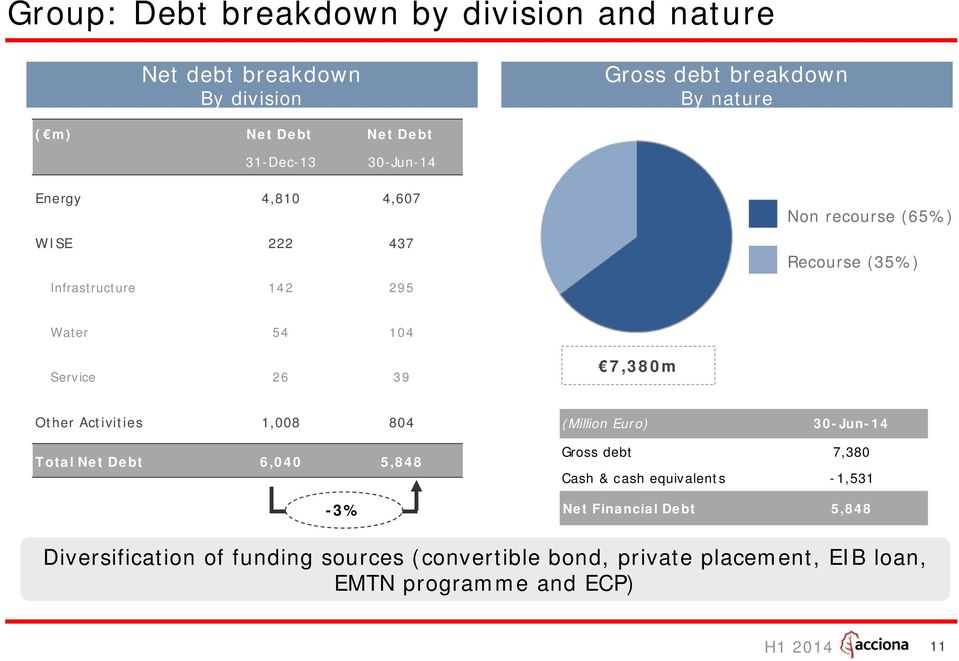 7,380m Other Activities 1,008 804 (Million Euro) 30-Jun-14 Total Net Debt 6,040 5,848-3% Gross debt 7,380 Cash & cash equivalents -