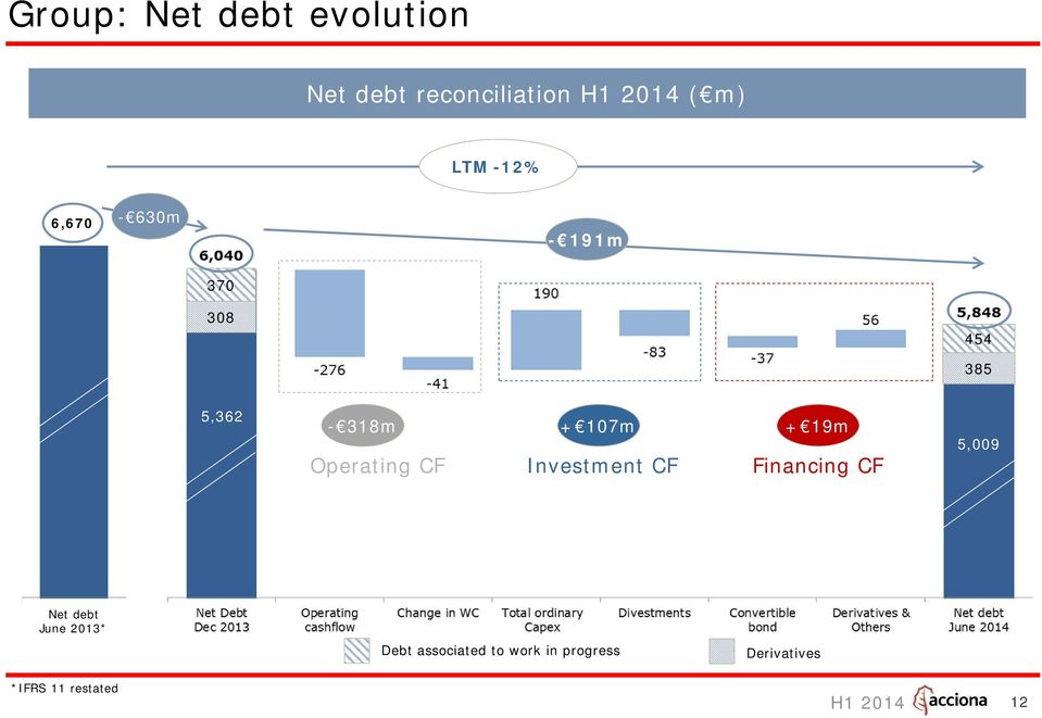 Operating CF Investment CF Financing CF 5,009 Net debt June 2013*