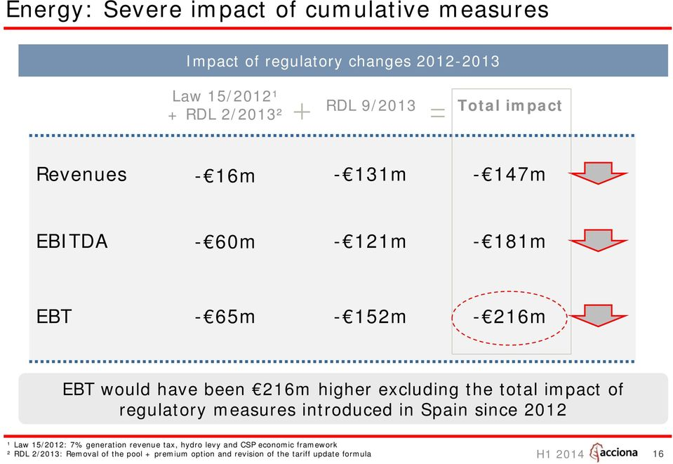excluding the total impact of regulatory measures introduced in Spain since 2012 ¹ Law 15/2012: 7% generation revenue tax,