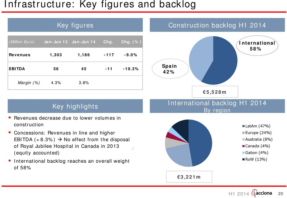 8% 5,528m Key highlights Revenues decrease due to lower volumes in construction Concessions: Revenues in line and higher EBITDA (+8.