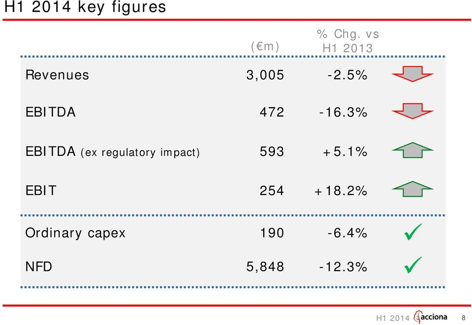 3% EBITDA (ex regulatory impact) 593 +5.