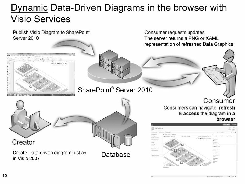 representation of refreshed Data Graphics SharePoint Server 2010 Consumer Consumers can