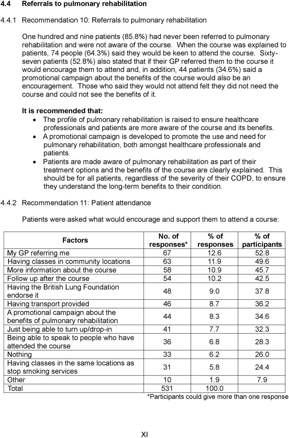 Sixtyseven patients (52.8%) also stated that if their GP referred them to the course it would encourage them to attend and, in addition, 44 patients (34.