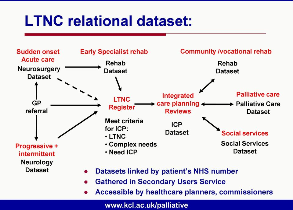 Integrated care planning Reviews ICP Dataset Datasets linked by patient s NHS number Gathered in Secondary Users Service Accessible by