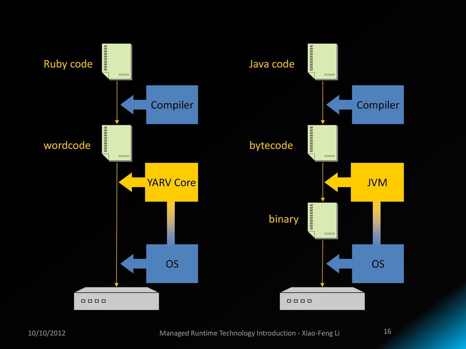 advanced design and implementation of virtual machines li xiao feng
