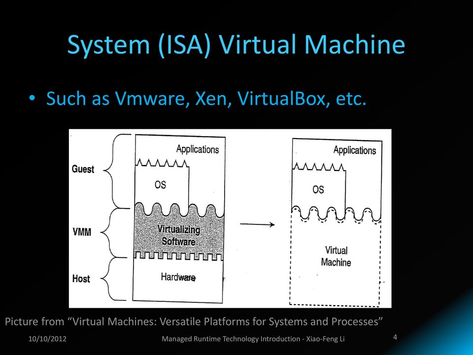 Picture from Virtual Machines: Versatile Platforms