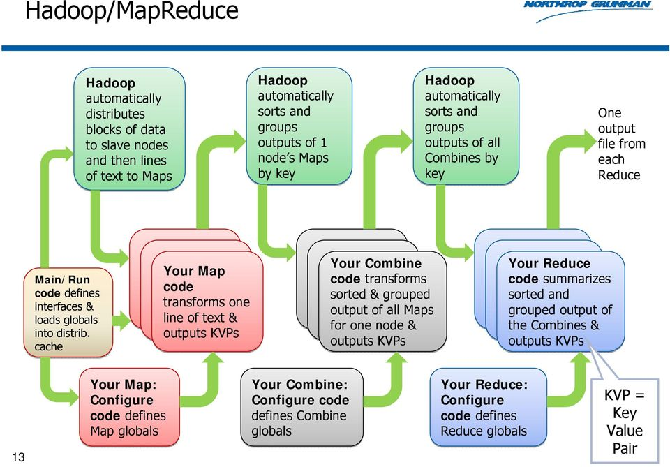 cache Your Map alue pairs code transforms one line of text & outputs KVPs Your Combine code transforms sorted & grouped output of all Maps for one node & outputs KVPs Your Reduce code