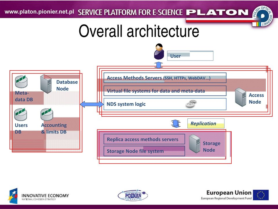 ..) Virtual file systems for data and meta data NDS system logic Access