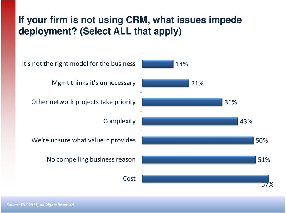 thinks it's unnecessary 21% Other network projects take priority 36%