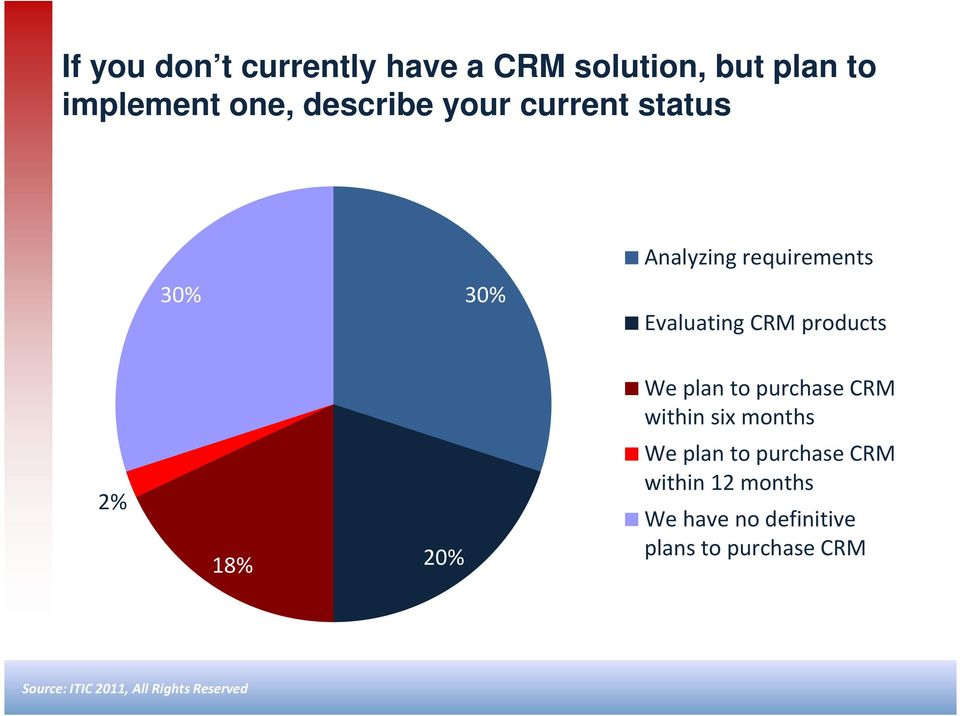 CRM products We plan to purchase CRM within six months 2% 18% 20% We