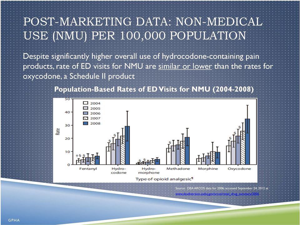 rates for oxycodone, a Schedule II product Population-Based Rates of ED Visits for NMU (2004-2008)